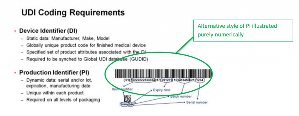 UDI coding requirements and info